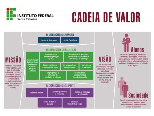 Representação gráfica da cadeia de valor do IFSC, com os principais processos institucionais e os valores entregues a alunos e sociedade