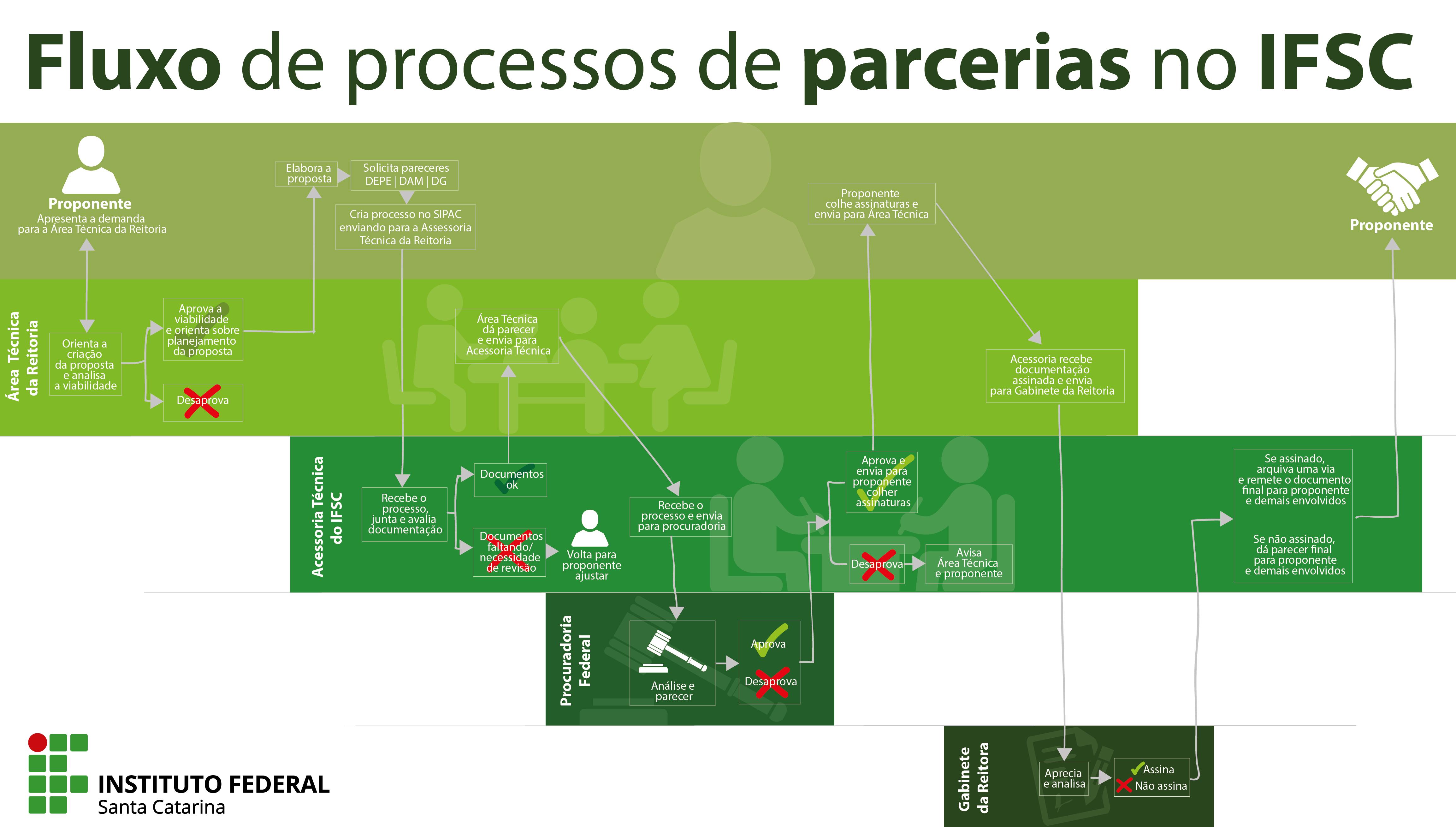fluxo_parcerias_IFSC