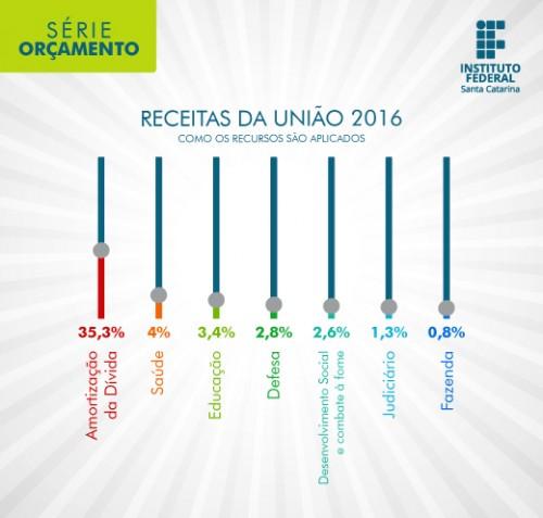 orcamento_infografico3_portal